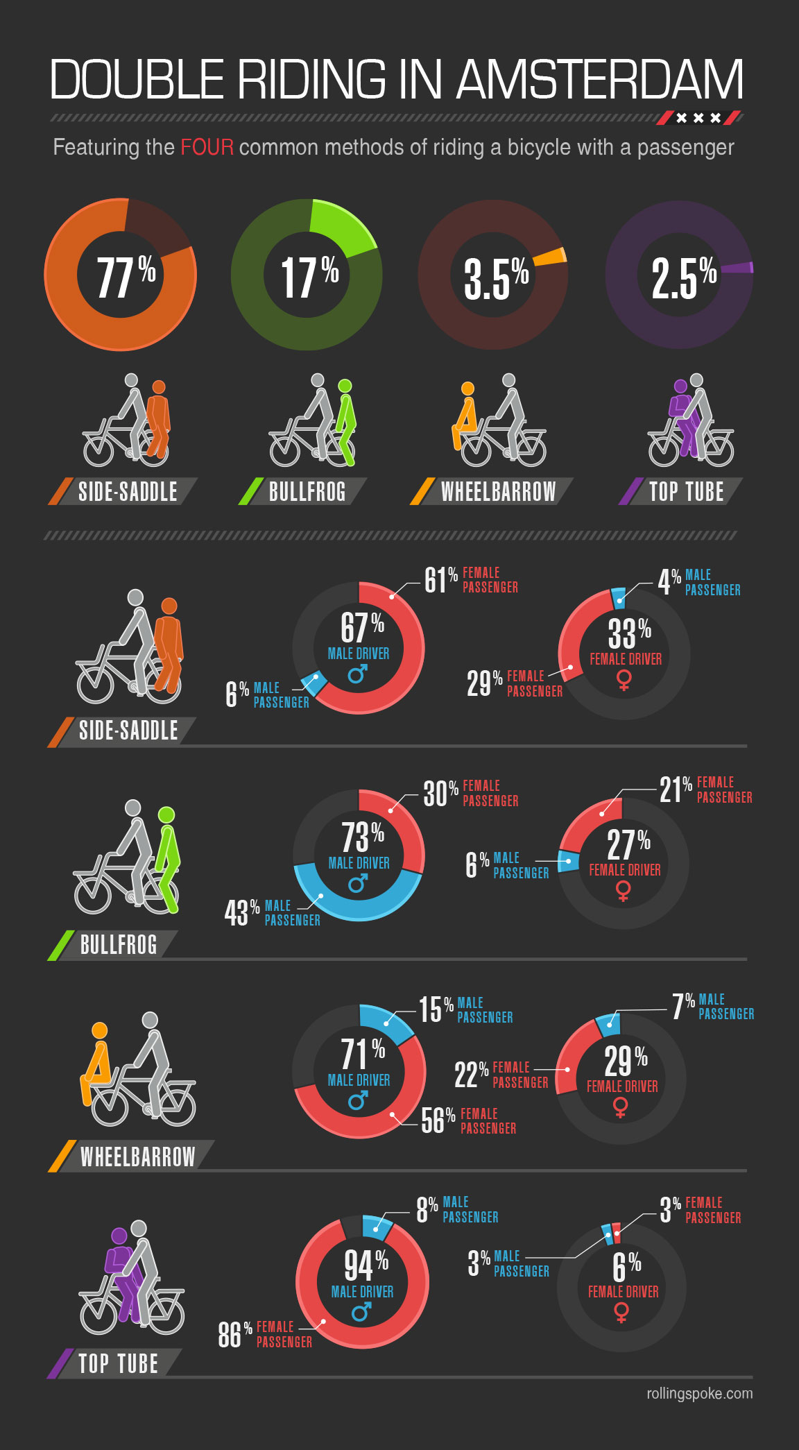 Double Riding in Amsterdam infographic