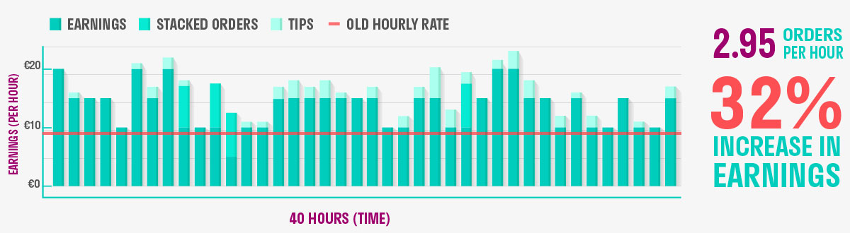 Deliveroo Hourly Rate vs. Freelance