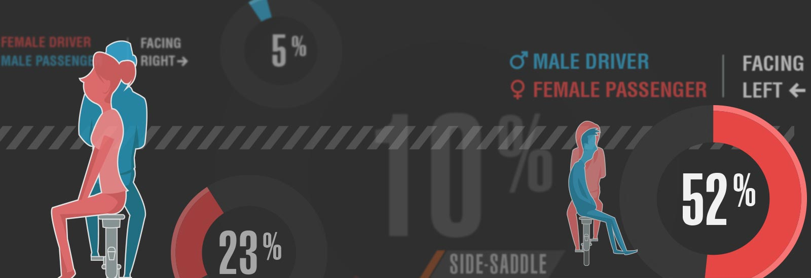 Riding side-saddle by the numbers